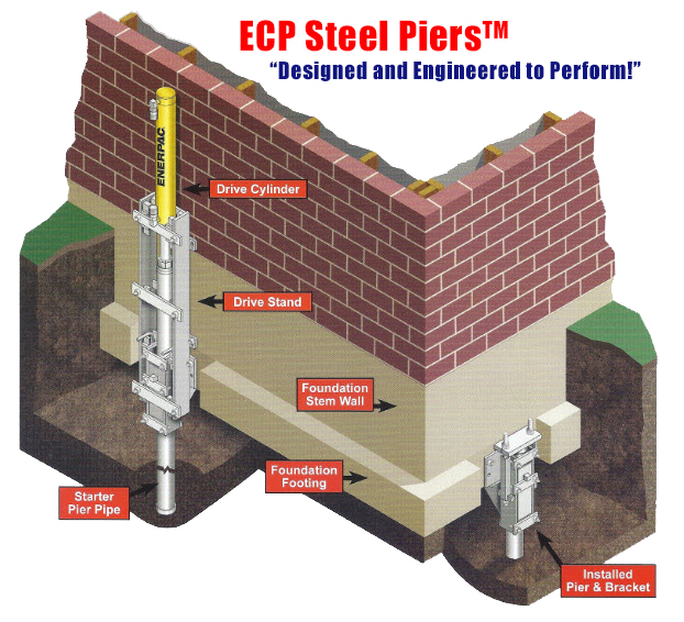 ECP-steel-piers-installation1